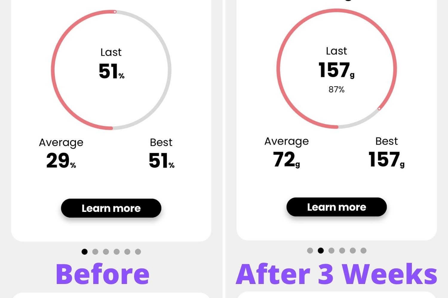 My Pelvic Floor Strength Analytics Before And After Strength after using Perifit